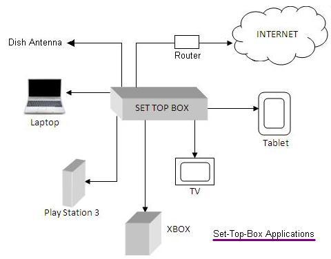 Phone System Wiring Basics Set Top Box Basics Manufacturers Of Set Top Box Stb