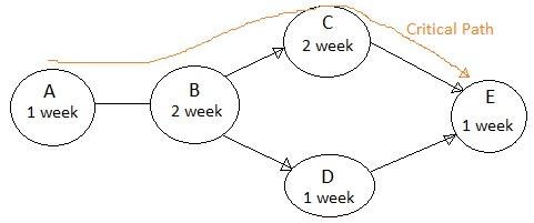 PERT Chart Vs GANTT Chart Difference Between PERT Chart And GANTT