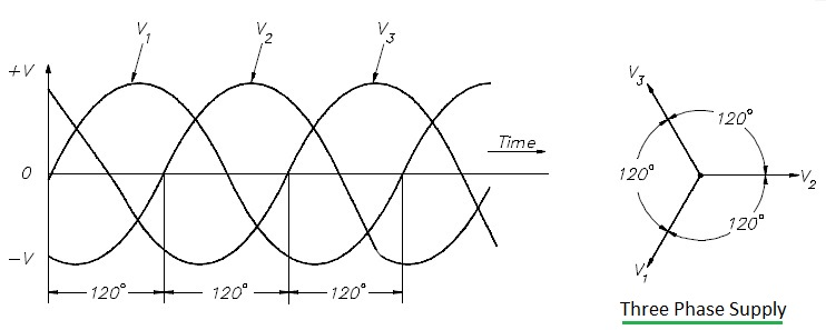 Difference between single phase supply vs three phase supply