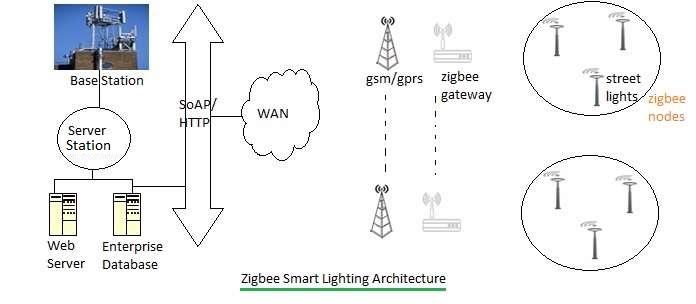 lighting architecture diagram stereo jack plug wiring zigbee smart basics advantages of
