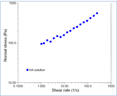Rheological profile - Normal stress evolution with shear rate for HA solution