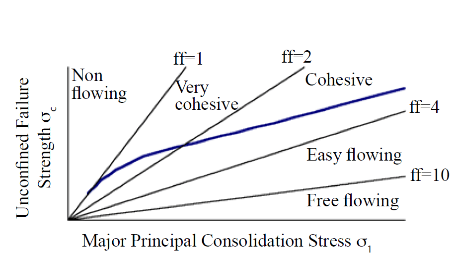 Flow function 2