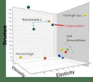VitroSense - Visual sensory mapping by in-vitro testing.