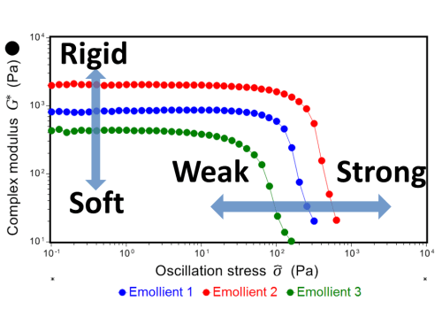 Oscillation Stress Sweep Viscosity Profile for emollients