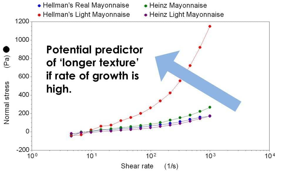 Hellman's low fat mayo has a much higher rate of normal stress growth than the others. This mayo is more likely to be 'stringier' than the others