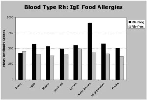rh negative food allergies