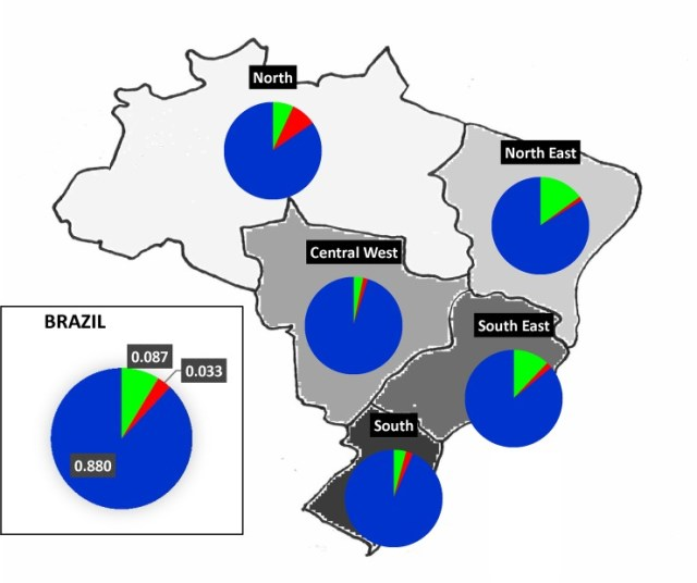 Why is Brazil so high in rh negative blood? Brazilydna