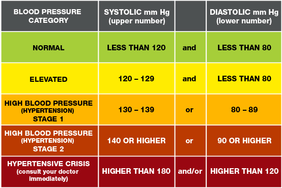 Do rh negatives tend to have lower blood pressure? Blood-pressure-numbers