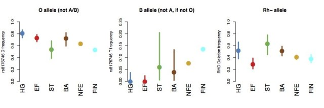 The RH Negative Blood Type: Who were the legendary Amazons? RHD_Allele_frequencies