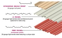 Metal Building Wall Panels | Types of Metal Roofs