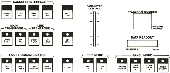 Rhodes Chroma · Programming Manual: Panel Parameter