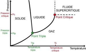 Vannes cryogéniques pour hélium superfluide
