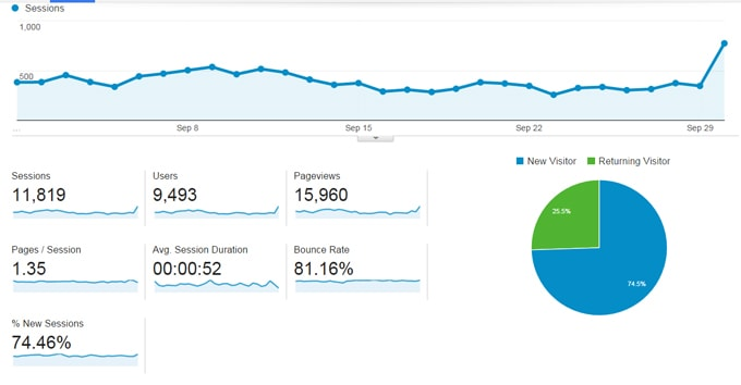 A peek behind the curtain is a monthly traffic and income report, where I share the technical side of what worked, and what didn't to grow Rhubarbarians.