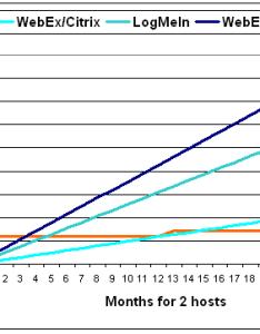 also web conferencing comparison rh rhubcom