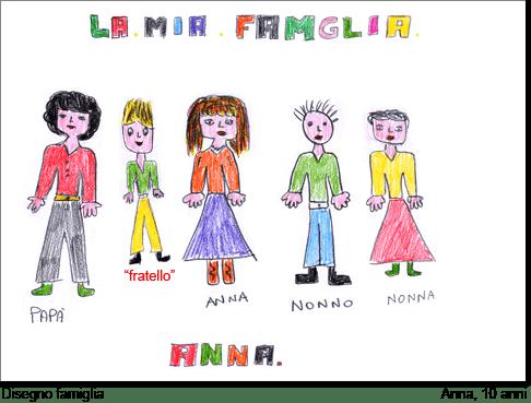 Anna, 10 anni, disegna la sua famiglia.