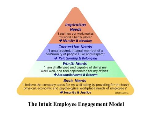 Intuit Employee Engagement Model