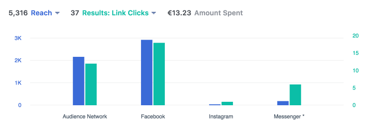 Measure Your Ad Success