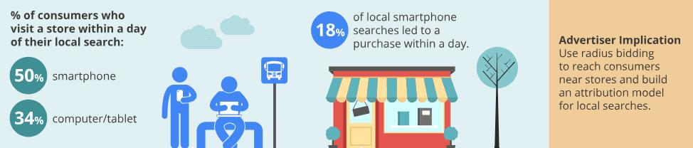 Local Search Behaviour 3