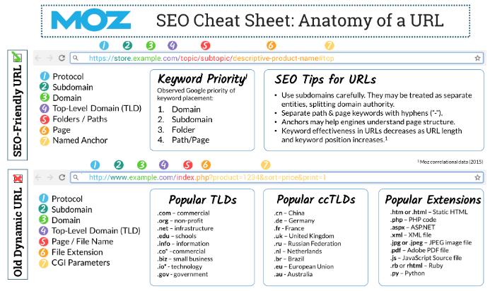 URL Best Practice