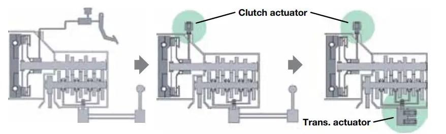 automated manual transmission
