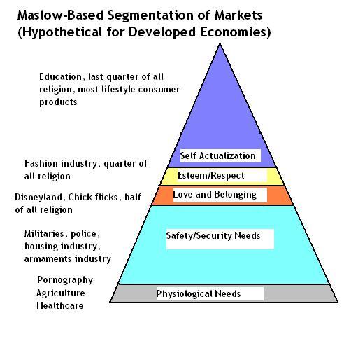 Maslow for Market Segmentation