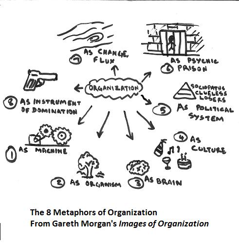 The Eight Metaphors of Organization