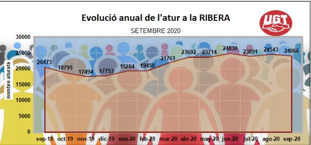 Declaracions de Raül Roselló, Secretari Intercomarcal d'UGT PV sobre valoració de les dades de l'atur del mes de setembre 2020 en La Ribera