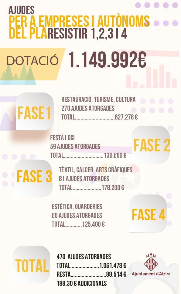 Alzira liquida el Pla Resistir amb el repartiment de 188€ a 470 autònoms i empreses