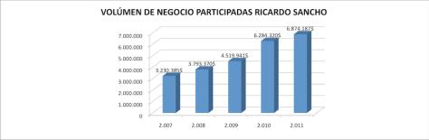 Volúmen de negocio participadas Ricardo Sancho