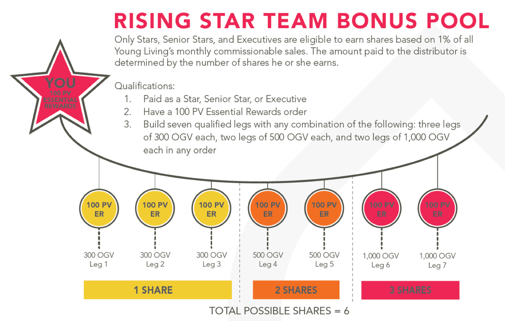 rising star bonus pool young living
