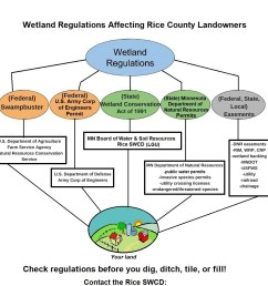 even those who use their land for profitable income and have had to do some wetland permitting get confused once in a while in what is allowed or exempted  [ 1074 x 1095 Pixel ]