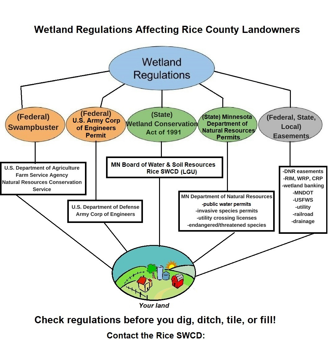 hight resolution of even those who use their land for profitable income and have had to do some wetland permitting get confused once in a while in what is allowed or exempted