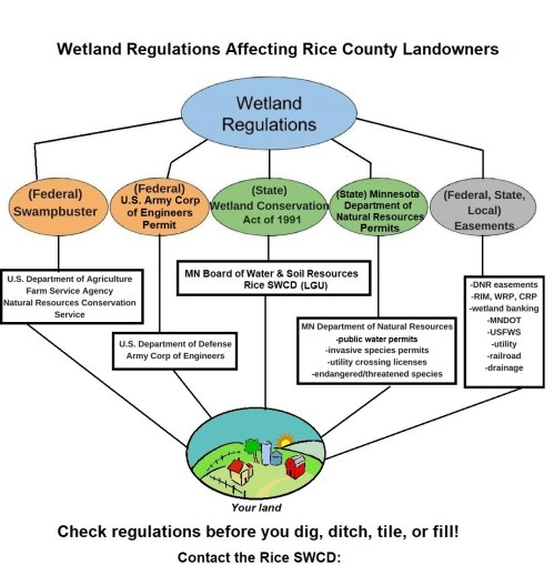 small resolution of even those who use their land for profitable income and have had to do some wetland permitting get confused once in a while in what is allowed or exempted
