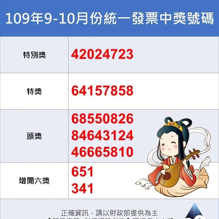 109年9-10月,統一發票千萬元特別獎號碼為42024723、200萬元特獎號碼為64157858、20萬元頭獎3組分別為68550826、84643124、46665810