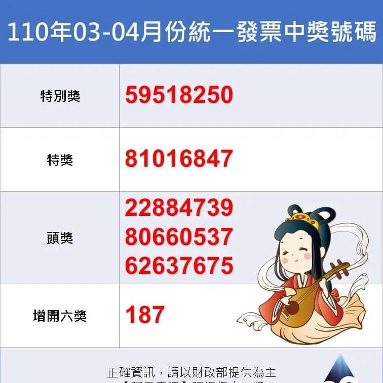 統一發票110年03 04中獎號碼 千萬獎號碼59518250