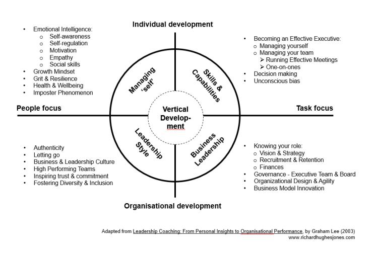 Leadership Development Framework for new leaders in startup & high growth businesses.