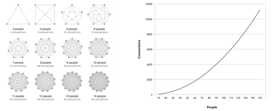 Metcalfe's Law, Network Effects & Emergence