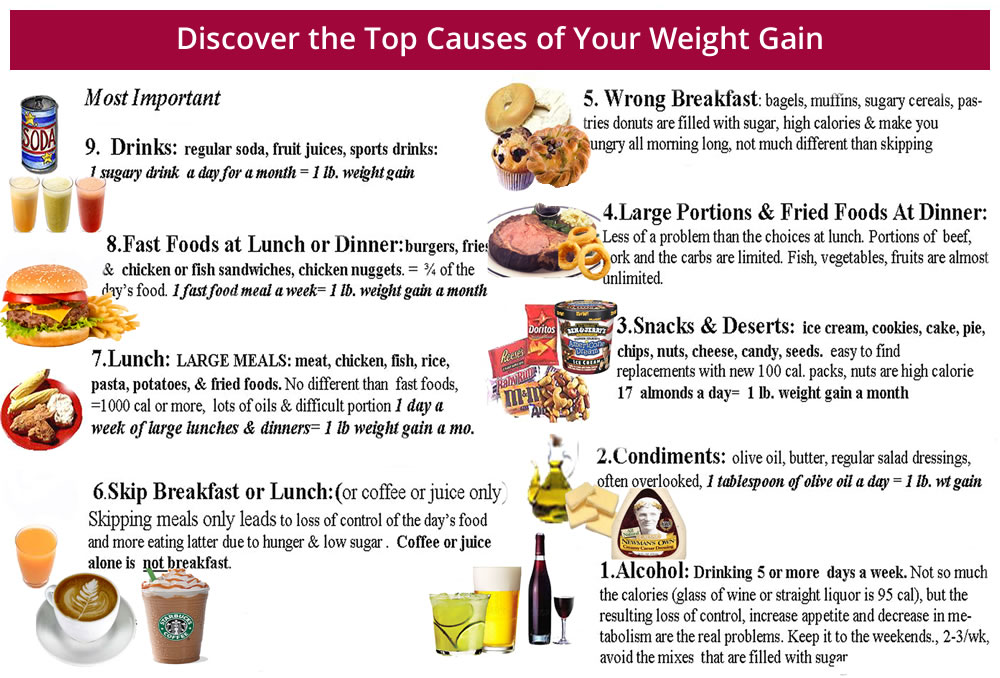 causes of weight gain1