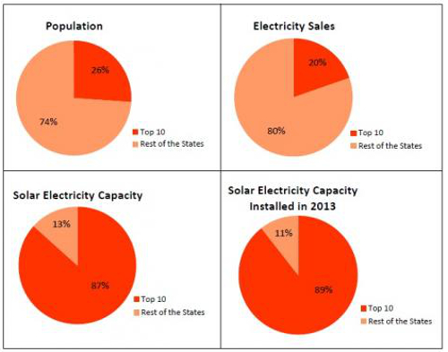 Solar in top 10 states pie chart