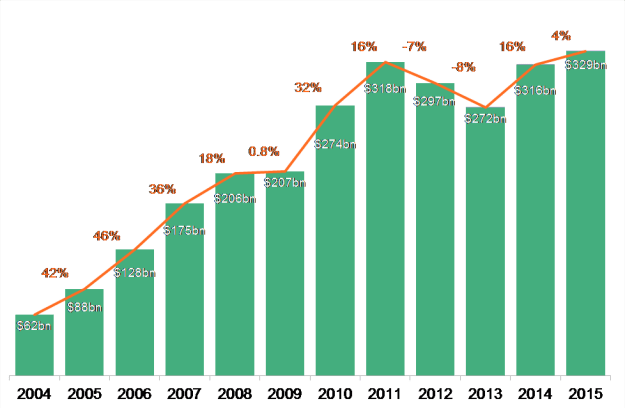 renewables investment 2015
