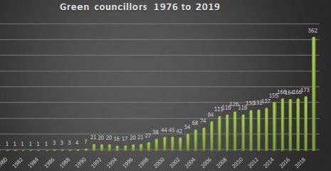 Green Councillors