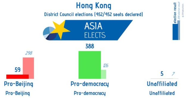Pro-democracy landslide in Hong Kong