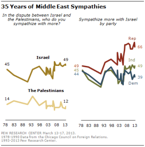 Pew Poll: Declining Democratic Preference for Israel