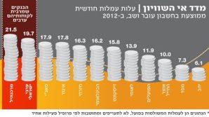 Israeli Banks Guilty of Discrimination Against Israeli Palestinians