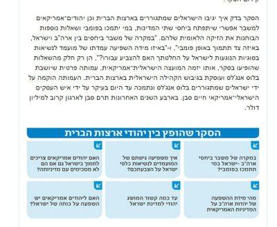 israeli american council survey
