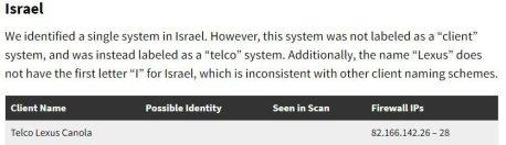 circles client israel