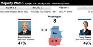 Burner Takes Slight Lead Over Reichert in WA-08