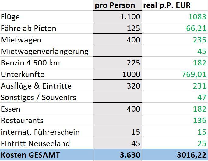 Das sind die realen Kosten für Neuseeland-Rundreisen über 4 Wochen