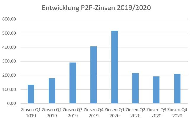 So entwickeln sich meine P2P-Zinsen