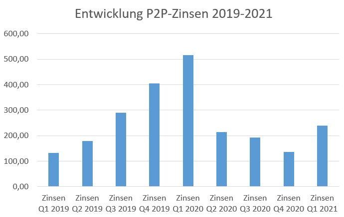 Praxiserfahrung P2P-Zinsen